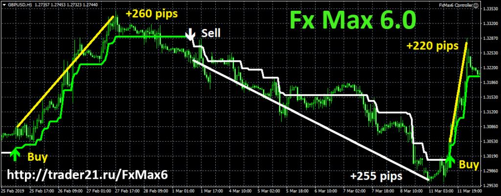 Fx Max 6.0 - полу автоматическая система для заработка на рынке форекс до 60% в месяц!