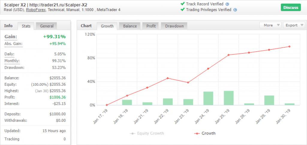 Scalper X2 - прибыльный форекс-индикатор для скальпинга до 100% в месяц!
