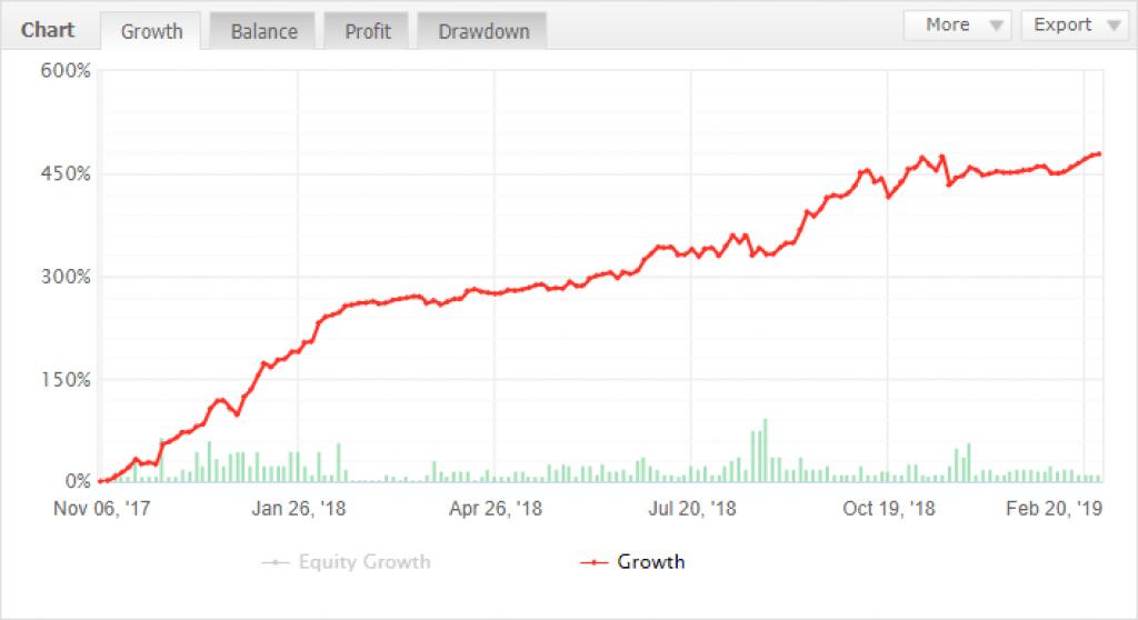 Super FX Predictor 2019 - индикатор прогнозирования движения цены на рынке форекс!