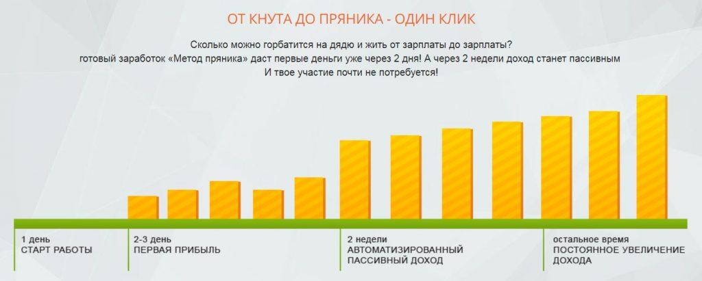 Метод пряника. 120 000 в месяц на готовом автозаработке - реальные отзывы о курсе Алексея Дощинского