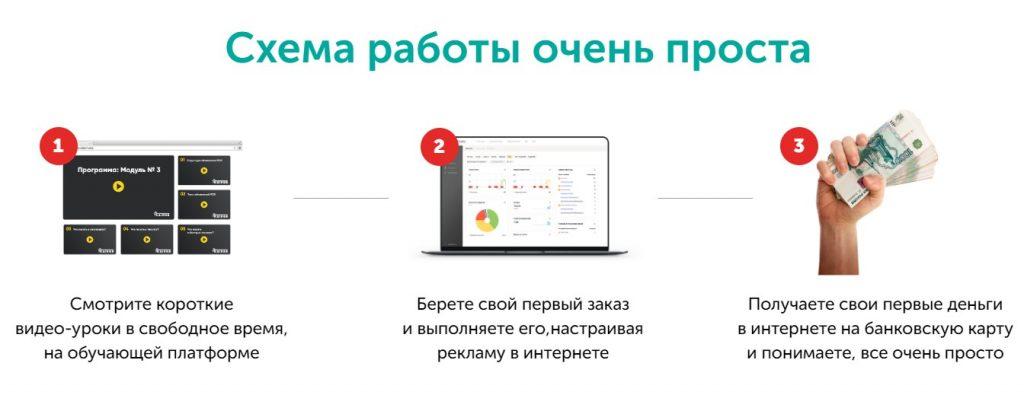 Богатый Рекламщик, заработок на рекламе в интернете, Дмитрий Ивашинников, специалист по интернет-рекламе