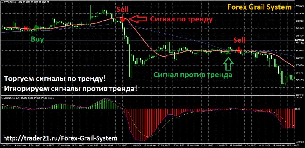 Forex Grail System - инновационная торговая система с доходностью до 70% в месяц