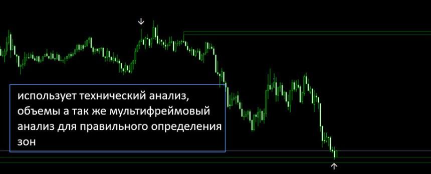 Take LAB - индикатор для форекс и бинарных опционов