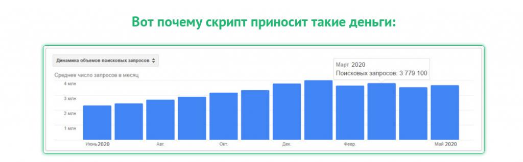«Smart Partner» - скрипт автозаработка и система продаж. Чистый доход от 5 800 рублей в сутки
