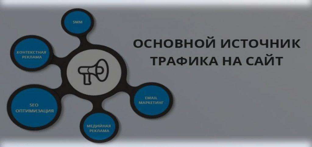 источники трафика на сайт