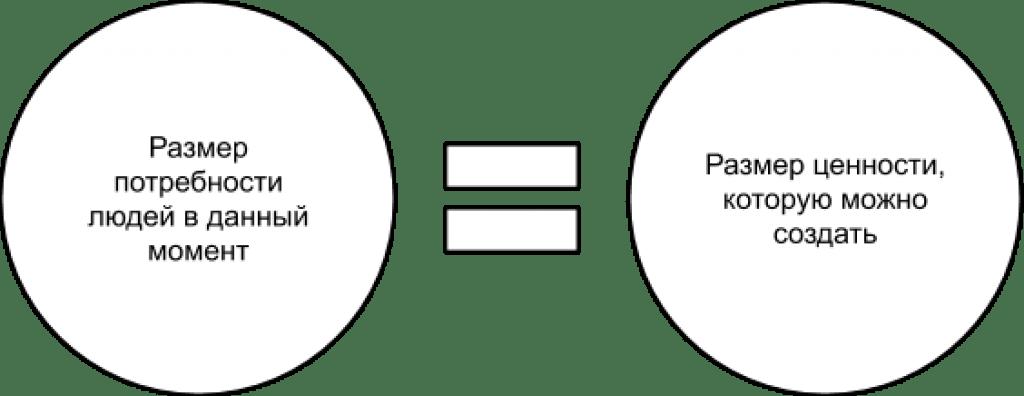 размер ценности