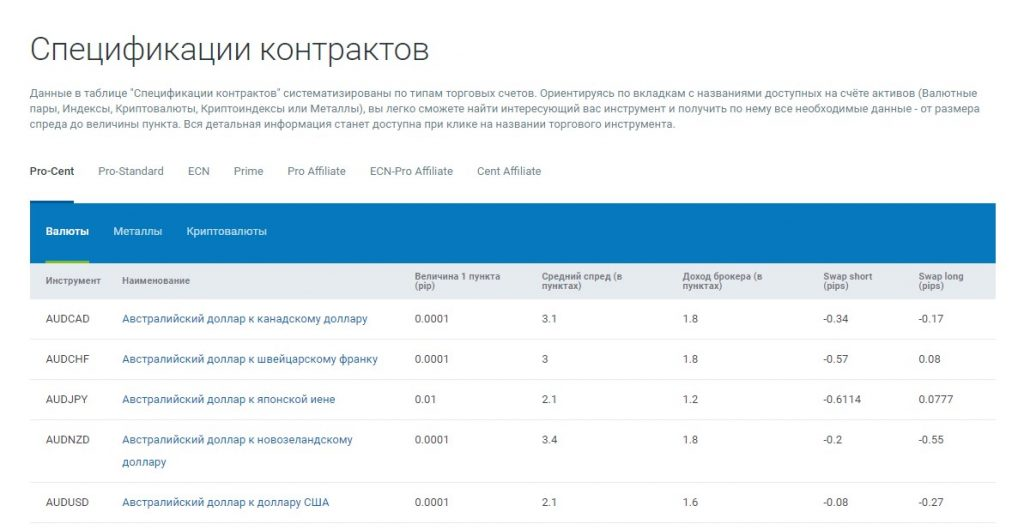 финансовая компания RoboForex спцификация