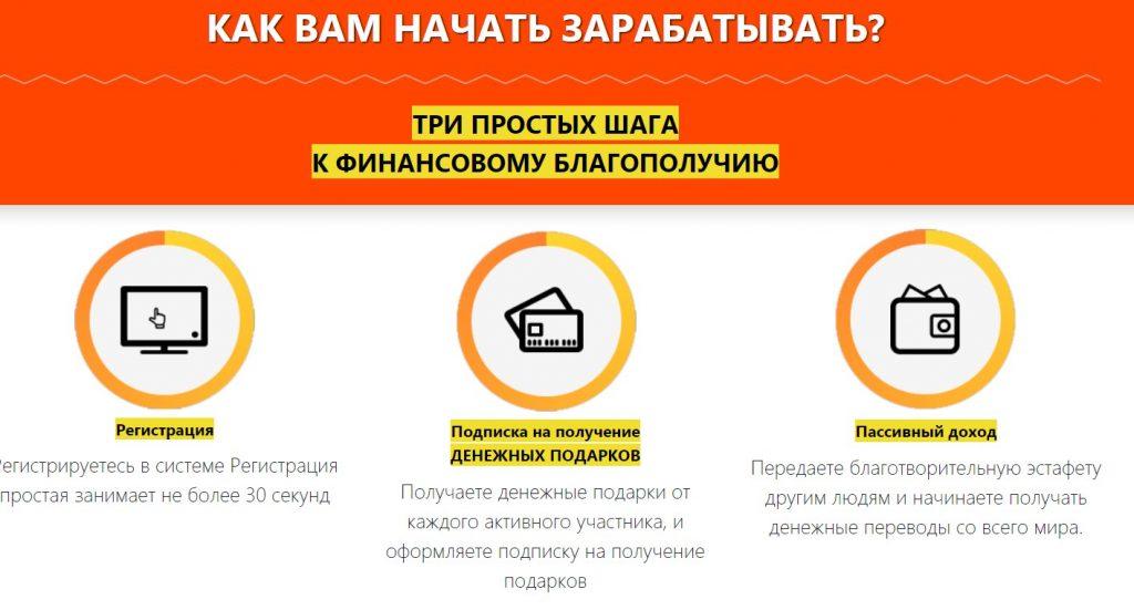Всем Миром,Ольга Мироненко,программа развития общественного благосостояния