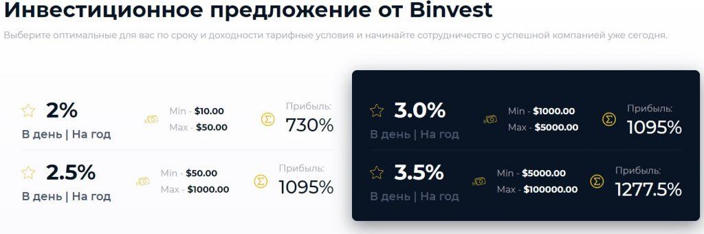 Binvest отзывы,Бинвест